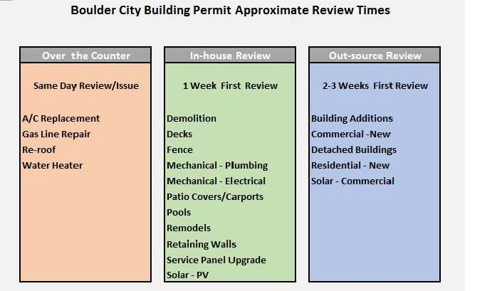 Plan Review Times (002)